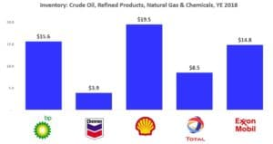 Haney Energy Advisors - Inventory: Crude Oil, Refined Products, Natural Gas & Chemicals, YE 2018