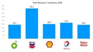 Haney Energy Advisors - Total Revenue / Inventory 2018 Chart